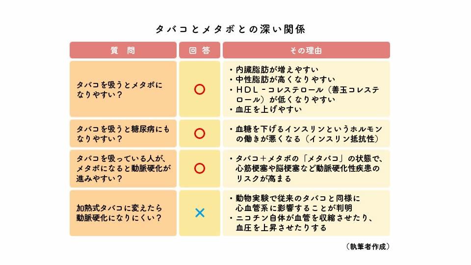 メタボに関する質問表